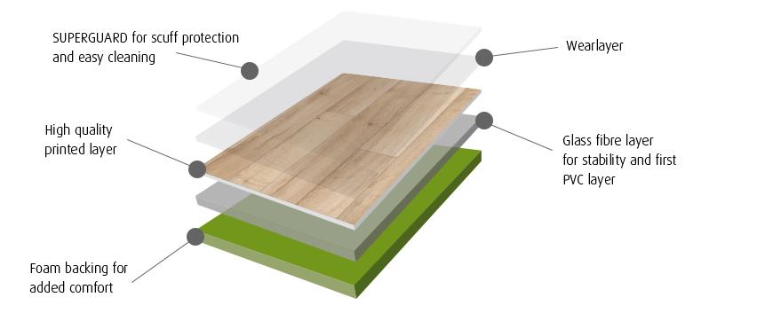 vinyl floors by floorstore